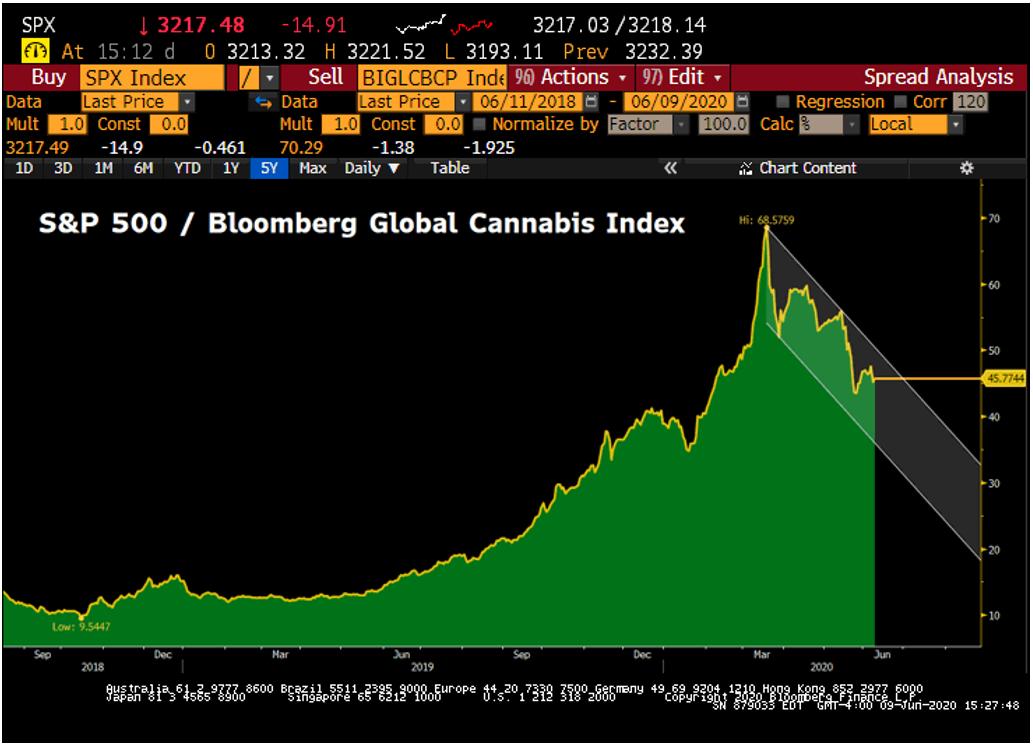 Bloomberg Global Cannabis Index