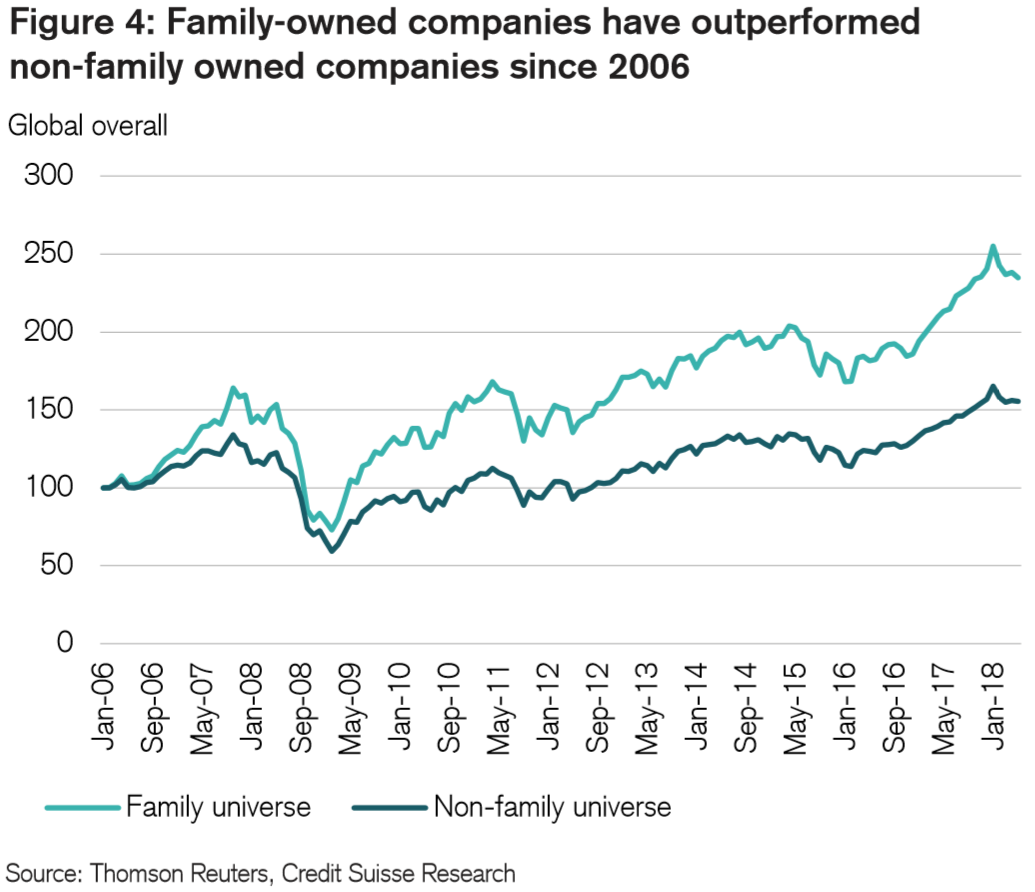 Outperformance of Family Business