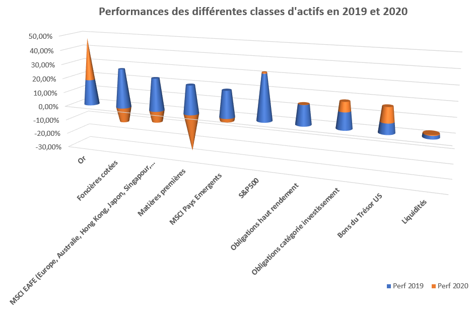 Performances par classe d'actifs